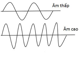 am la gi phan loai am va cac dac trung vat ly sinh ly cua am - Âm là gì? Phân loại âm và các đặc trưng vật lý, sinh lý của âm