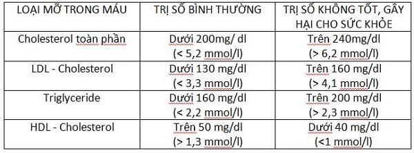 hdl c la gi cach de tang chi so hdl c va phan biet hdl c voi lcl c 1 - HDL-C là gì? Cách để tăng chỉ số HDL-C và Phân biệt HDL-C với LCL-C