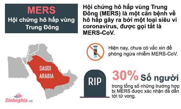 mers la benh gi hoi chung ho hap trung dong la gi 1 - Mers là bệnh gì? Hội chứng Hô hấp Trung Đông là gì?