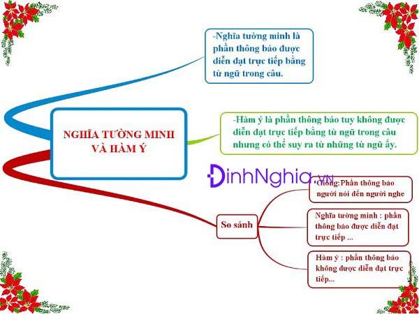 nghia tuong minh va ham y la gi ngu van 9 bai 24 - Nghĩa tường minh và hàm ý là gì? Ngữ Văn 9 Bài 24