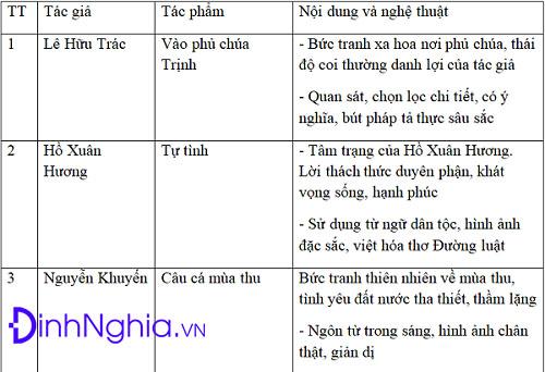 on tap van hoc trung dai viet nam trong chuong trinh trung hoc co so - Ôn tập văn học trung đại Việt Nam trong chương trình Trung học cơ sở
