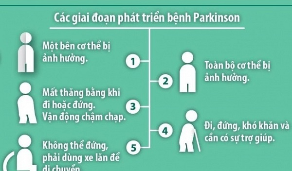 parkinson la benh gi tong hop thong tin ve can benh parkinson 1 - Parkinson là bệnh gì? Tổng hợp thông tin về căn bệnh Parkinson