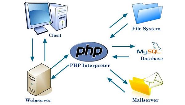 php la gi uu diem noi bat va nhung ung dung cua php 1 - PHP là gì? Ưu điểm nổi bật và Những ứng dụng của PHP